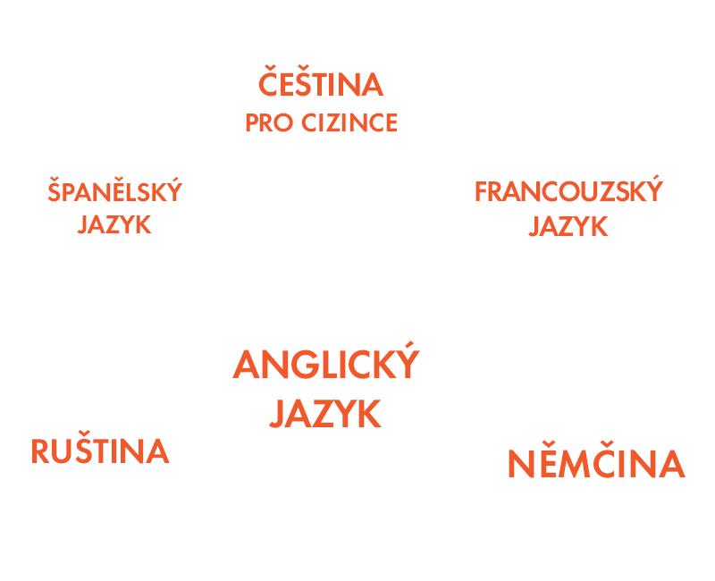 Bubliny, uvádějí příklady lekcí a aktivit, které v kategorii jazyky nabízíme. Jsou to lekce španělštiny, angličtiny, francouzštiny, němčiny, ruštiny, češtiny pro cizince a mnohé další.